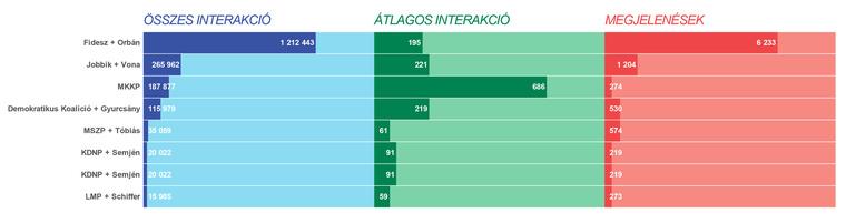 A legnagyobb közösségi média aktivitást generáló pártok és pártelnökök augusztus-szeptemberben.