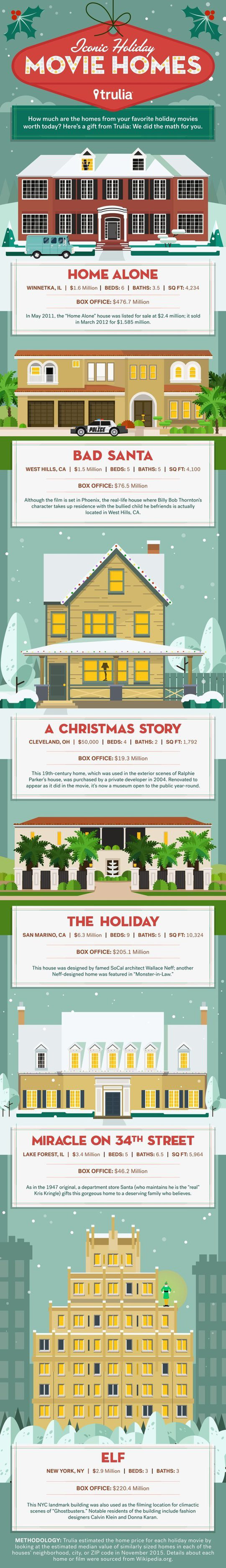 Iconic-Holiday-Movie-Homes-11-23-Infographic[2]