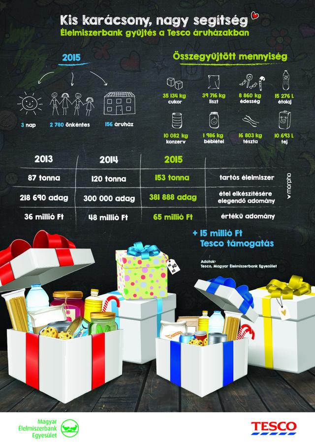 Infografika Tesco Kis karacsony nagy segitseg
