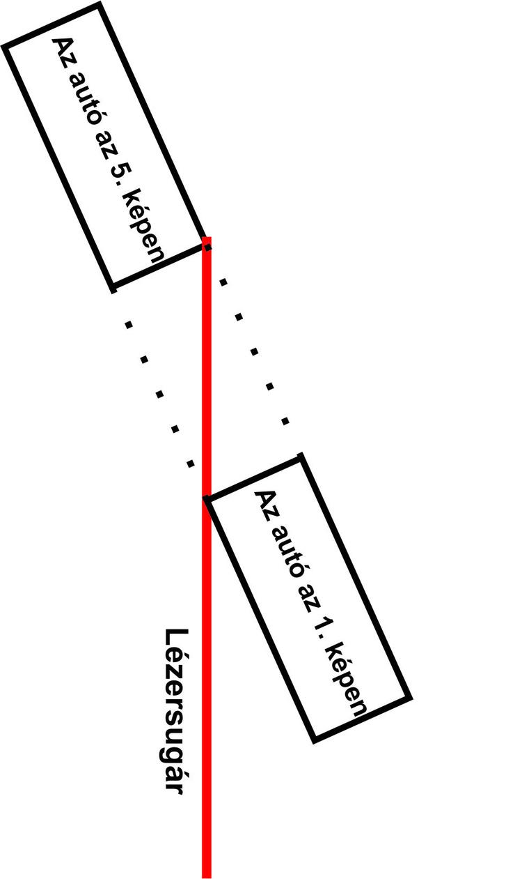 """Nézzük az elméletet. Korábban a lézeres sebességmérő mozgatásával """"követte"""" az autót az eszközt kezelő rendőr úgy, hogy annak kb. mindig egy viszonylag definitív területéről (jellemzően a rendszámtábláról) verődött vissza a lézersugár.                          A rajzról jól leolvasható, hogy az autó hátulja (és így maga az autó is) a 3. és az 5. kép között a fekete pontokkal megjelölt távolságot tette meg, de a lézer ennél esetünkben kb. 10%-kal nagyobb távolságot mért. Ha a lézer nagyobb távolságot mér, abból arányosan nagyobb sebességet fog meghatározni."""