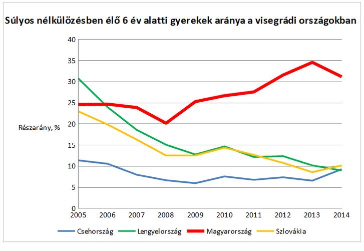 (Forrás: Eurostat adatbázis, ilc_mddd11 jelű táblázat)