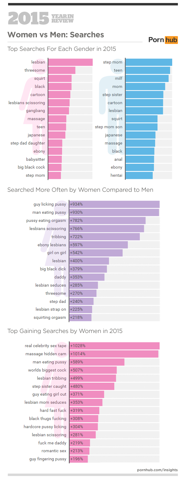 4-pornhub-insights-2015-year-in-review-female-male-searches.png