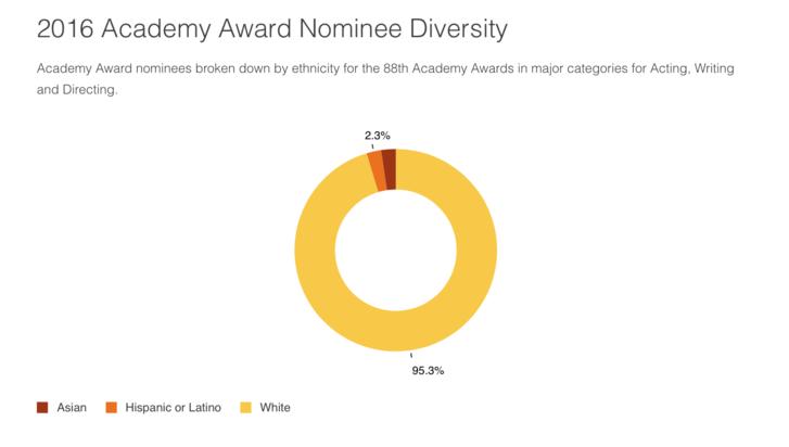 Az összes idei Oscar-jelölés százalékos megoszlása.
