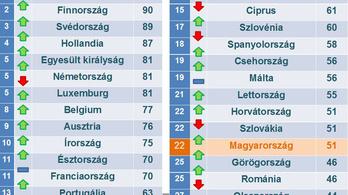 Magyarország még jobban teljesít a korrupcióban