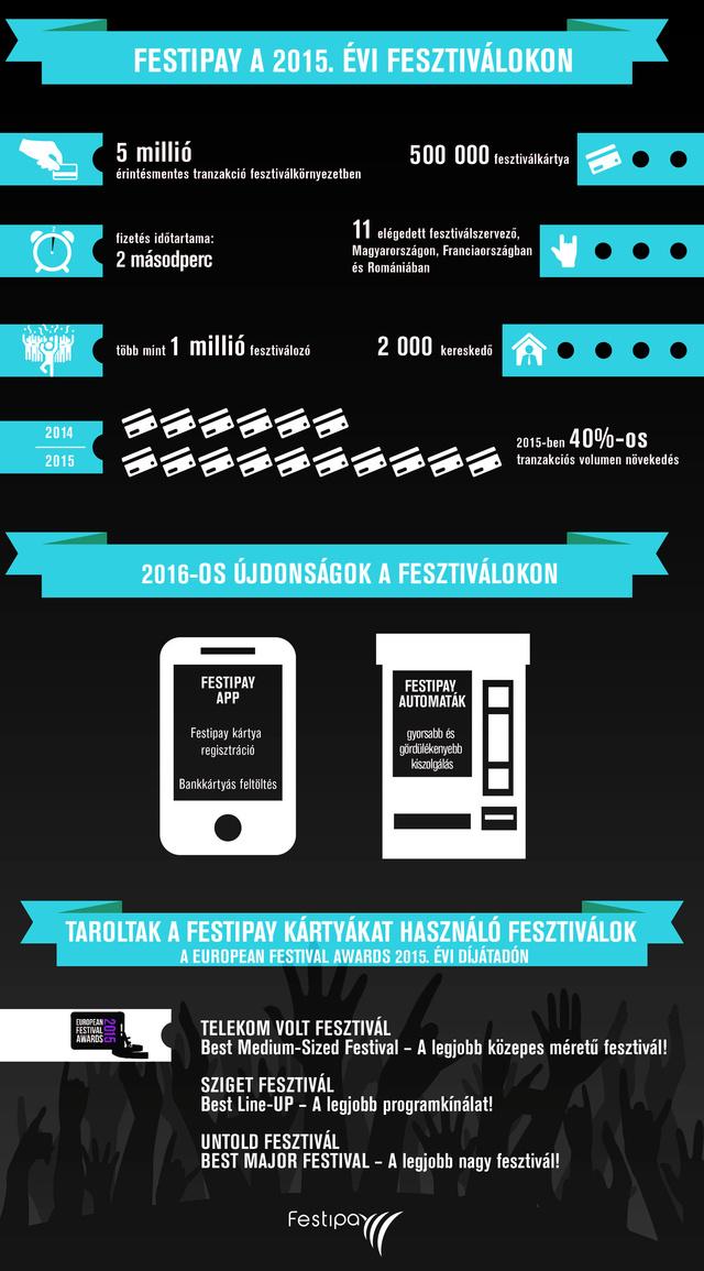 Festipay infografika 20160127