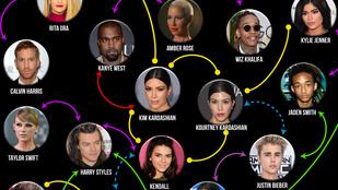 Így jutunk el pár lépésben Kim Kardashiantól Palvin Barbaráig