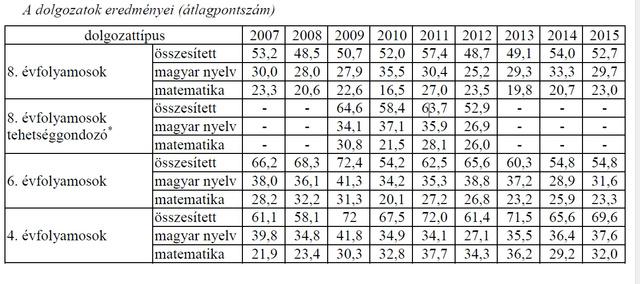 Felvételi átlagpontszámok korosztályok szerint 2007-20015 között