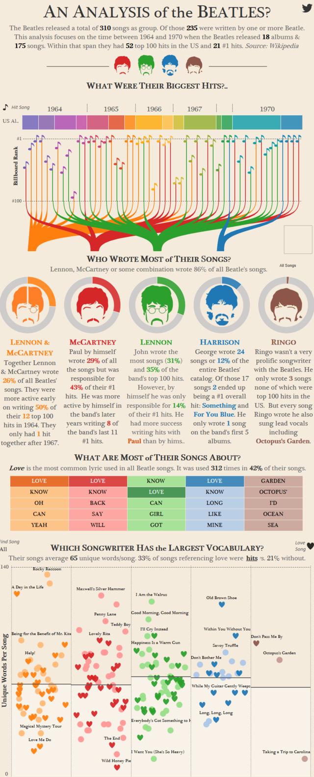 Beatles Analysis.png