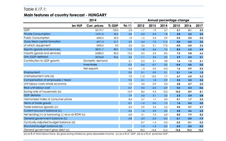 Az Európai Bizottság magyar gazdaságra vonatkozó előrejelzései