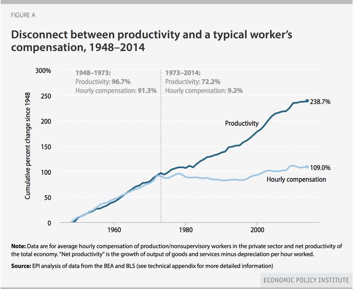 Egyre nagyobb a különbség a termelékenység és a bérek között