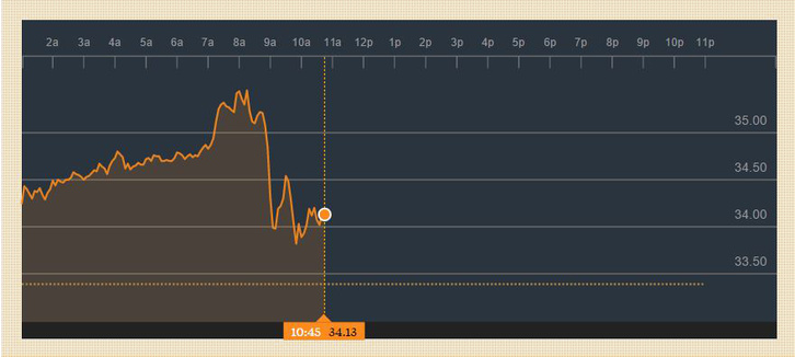 Brent olaj árfolyama