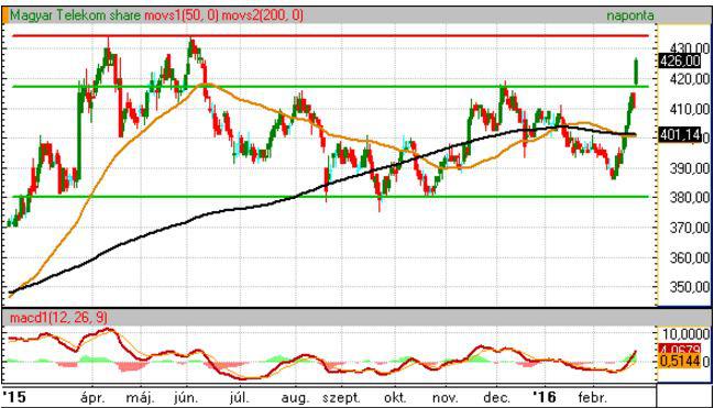 A Telekom részvényárfolyama
