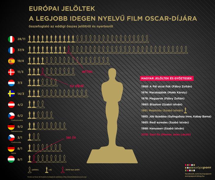 oscar infografika-01.png