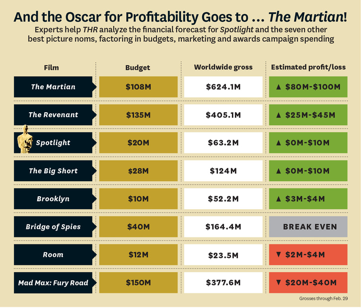 OscarProfitability2