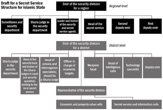 Az Iszlám Állam titkosszolgálatának organogramja.