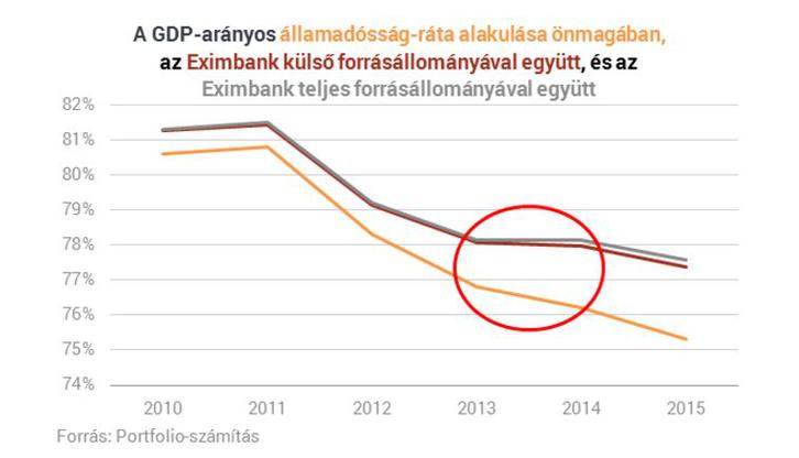Eximbank államadósság