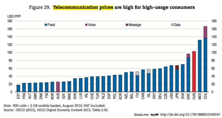 A sokat mobilozók nemzetközi viszonylatban is sokat költenek.