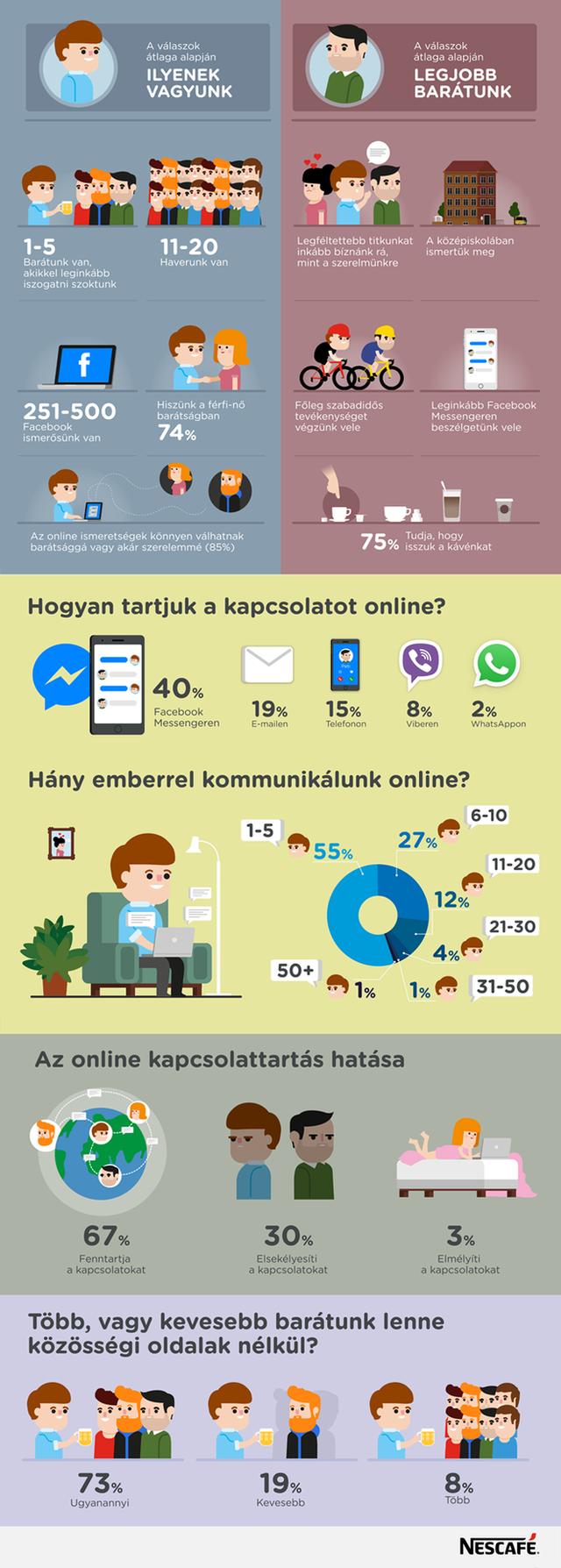 NESCAFE Baratsag infografika 20160524.png