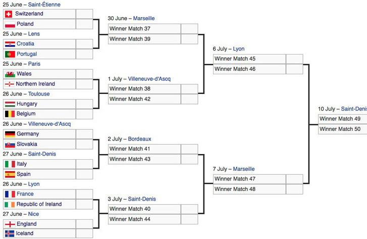 A nyolcaddöntők párosításai