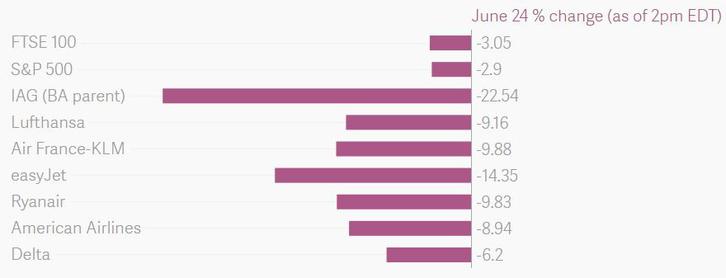 Brit és amerikai tőzsdeindexek esése a légitársaságok részvényeinek esésével összehasonlítva. Forrás: Quartz