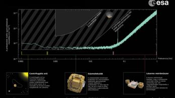 Még a csillagászok sem hitték, hogy ilyen pontos lesz a LISA Pathfinder