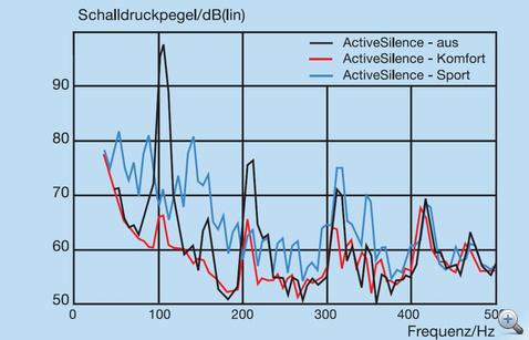 Hangnyomásszintek az ActiveSilence különböző beállításainál