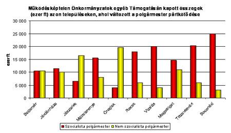 Forrás: ÖM, Országos Választási Bizottság