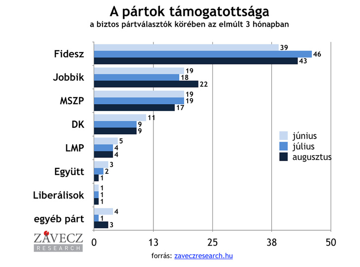 partok-tamogatottsaga-biztos-utobbi-3-honap-1200x890