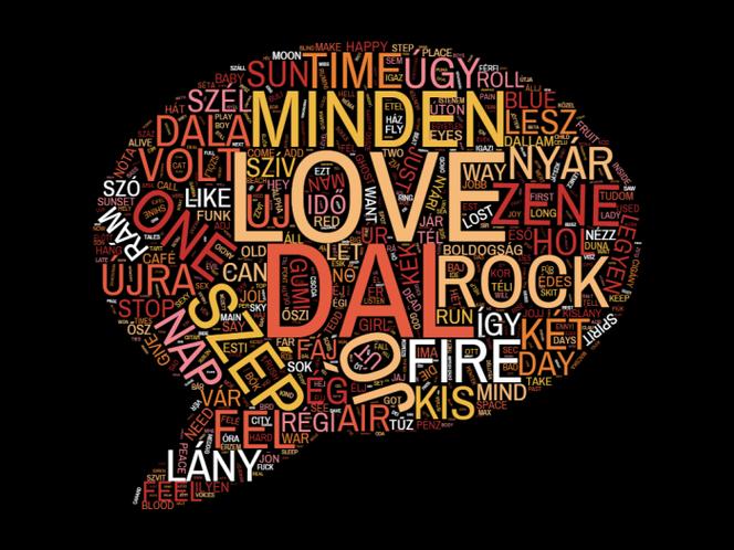 Az Artisjusnál regisztrált dalcímekben szereplő leggyakoribb szavak 2015-ben