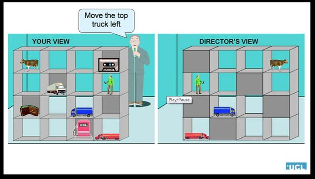 Balra a résztvevő perspektívája, jobbra a rendezőé, aki az utasításokat adja