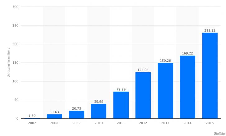 Ennyi iPhone-t adott el az Apple; a Lightning 2012 őszén jelent meg. Forrás: Business Insider