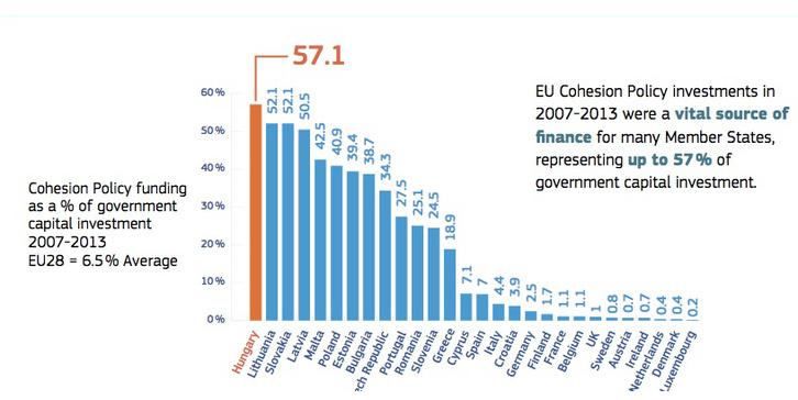 kormányzati befektetések