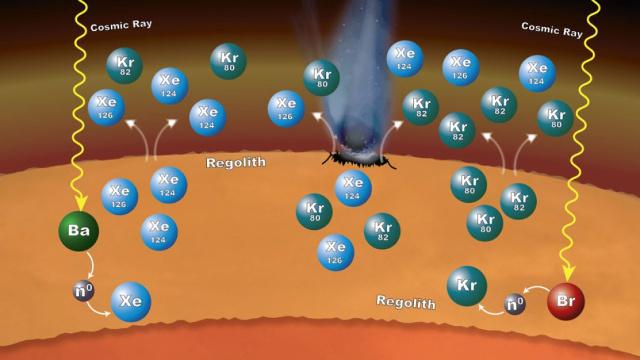 A NASA Curiosity marsjárójának mérései alapján a vörös bolygó felszínének anyagában zajló kémiai folyamatok magyarázhatják, hogy a xenon- és a kriptonizotópok miért gyakoribbak a légkörben a vártnál, ugyanakkor a bárium- és brómizotópok által a kozmikus sugárzás hatására leadott és a xenon- és kriptonizotópok által befogott neutronok hatása is módosítja az izotóparányokat.