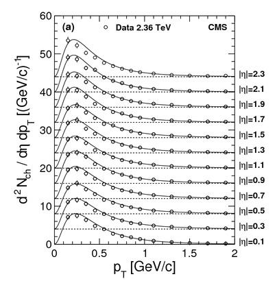 A keletkező töltött részecsék nyalábirányra merőleges impulzusának eloszlása különböző szögtartományokban, a világrekord energián