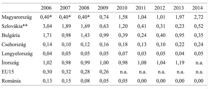 Közmunkások aránya egyes országokban a 25–64 éves népességben, 2006–2014 (%). Forrás: Eurostat online (LMP participants by type of action, lmp_partsumm). Megjegyzés: *saját becslés, a közmunkások teljes létszáma (15–64 évesek) alapján. ** Szlovákiában a közmunkások nem számítanak foglalkoztatottnak. n.a.: nincs adat.