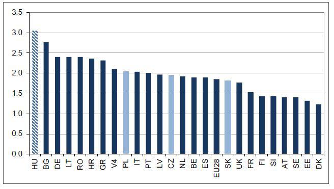 A külföldi cégek termelékenysége a belföldi cégekhez viszonyítva 2012-ben