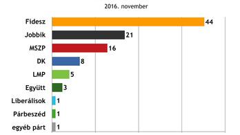 Hullamerevség állapotába kerültek a magyar szavazók