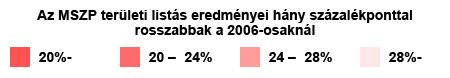 Az MSZP területi listás eredményei hány százalékponttal rosszabbak a 2006-osaknál