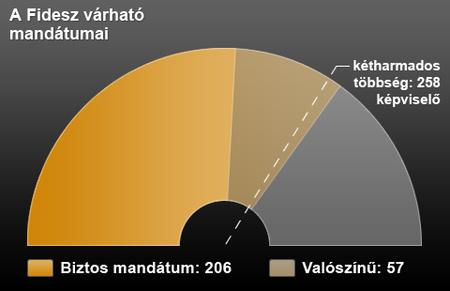 graf fidesz becsles.png