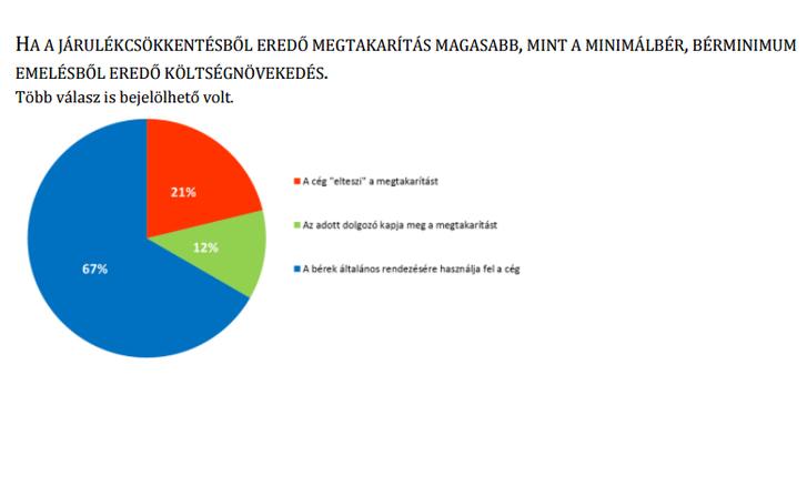 forrás: Legjobbmunkaadók.hu