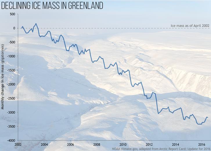 A jégtakaró folyamatos csökkenése 2002 és 2016 között