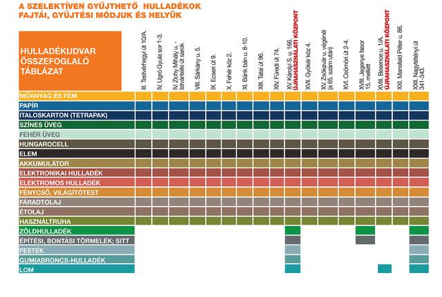 Hulladékuvar összefoglaló tábla 2016 október 1600(1)