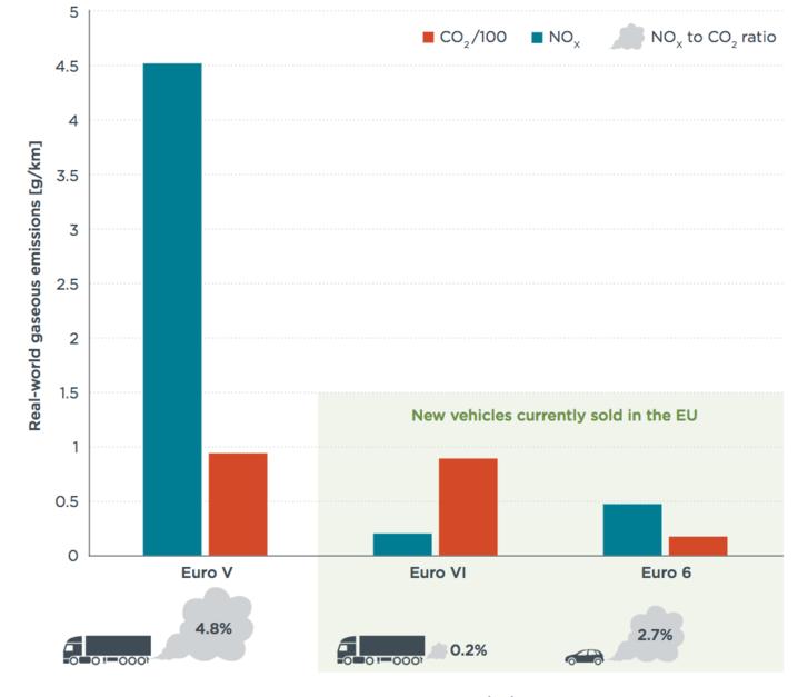 Balra a teherautók régi szabályozás szerinti károsanyag-kibocsátása, jobbra pedig az új szabályozás szerinti kibocsátás, összehasonlítva a korszerű dízelautók kibocsátásával