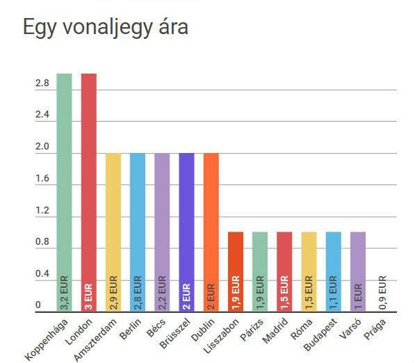 Egy vonaljegy ára euróban a legismertebb nagyvárosokban.
