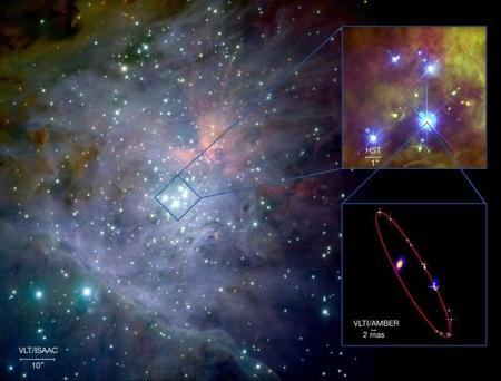 Az Orion-köd centrális része az ESO VLT ISAAC műszerével fényképezve. A jobb felső inzert a Hubble felvétele, a jobb alsó a VLTI adatai alapján rekonstruált kép kettőscsillag komponenseiről, rajta a 11 évnyi megfigyelési anyag alapján meghatározott pálya.
