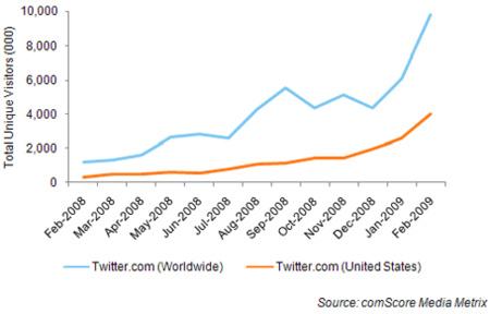 A Twitter létogatottságának alakulása egy év alatt