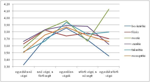 Az egyes házimunka-típusok megoszlása a szexuális élettel való elégedettség függvényében