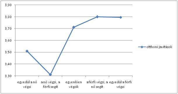 Az otthoni javítások megoszlása a szexuális élettel való elégedettség átlagértékének függvényében