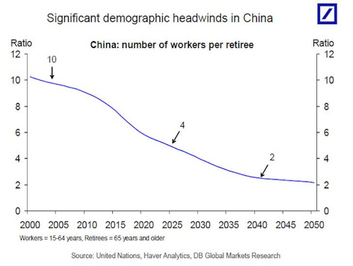 Egy kínai baj a sok közül: aktív/passzív korú lakosság mutató hanyatlása