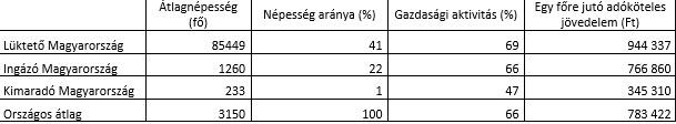 Saját számítás a 2011-es népszámlálás adatai alapján